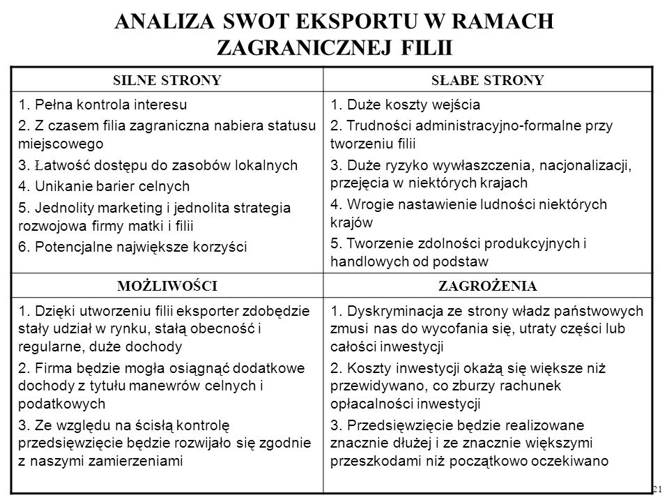 ANALIZA SWOT EKSPORTU W RAMACH ZAGRANICZNEJ FILII