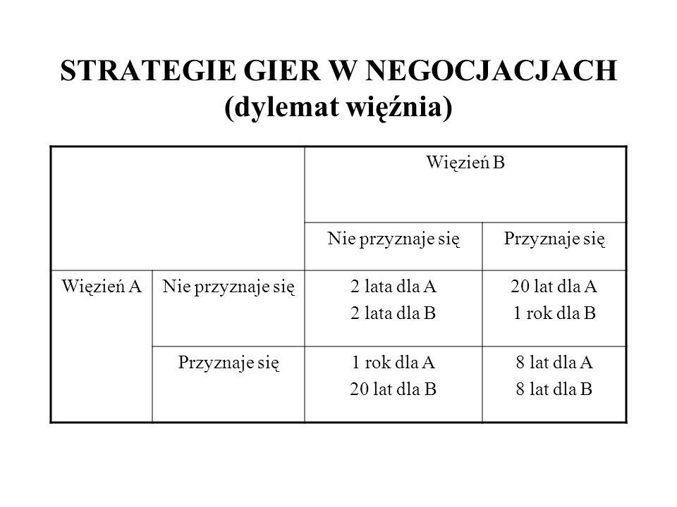 STRATEGIE GIER W NEGOCJACJACH (dylemat więźnia)
