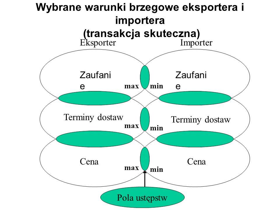 Wybrane warunki brzegowe eksportera i importera (transakcja skuteczna)