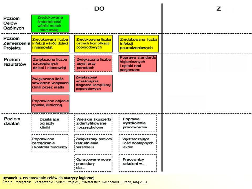 Rysunek 8. Przenoszenie celów do matrycy logicznej