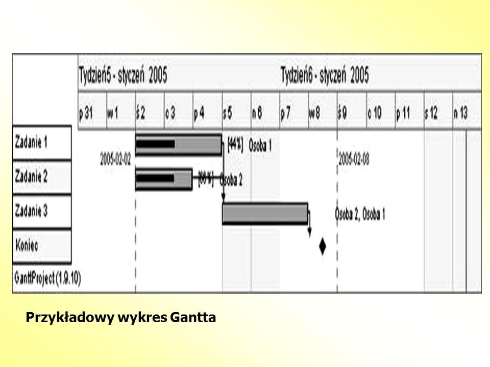 Przykładowy wykres Gantta