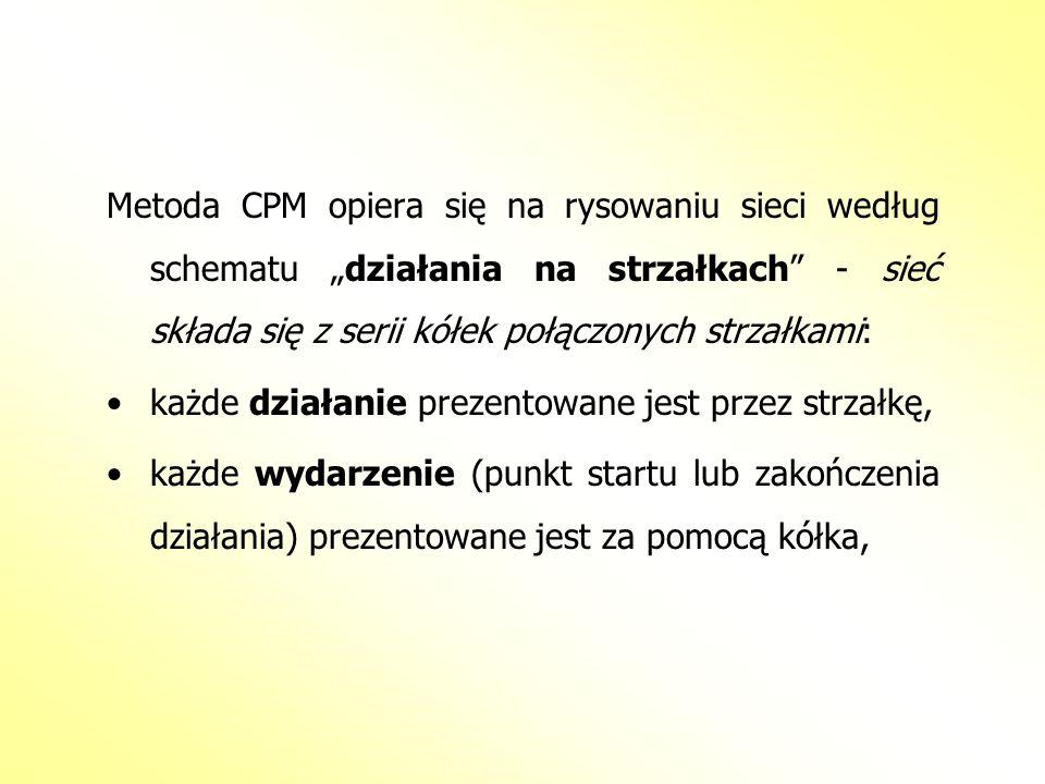 """Metoda CPM opiera się na rysowaniu sieci według schematu """"działania na strzałkach - sieć składa się z serii kółek połączonych strzałkami:"""