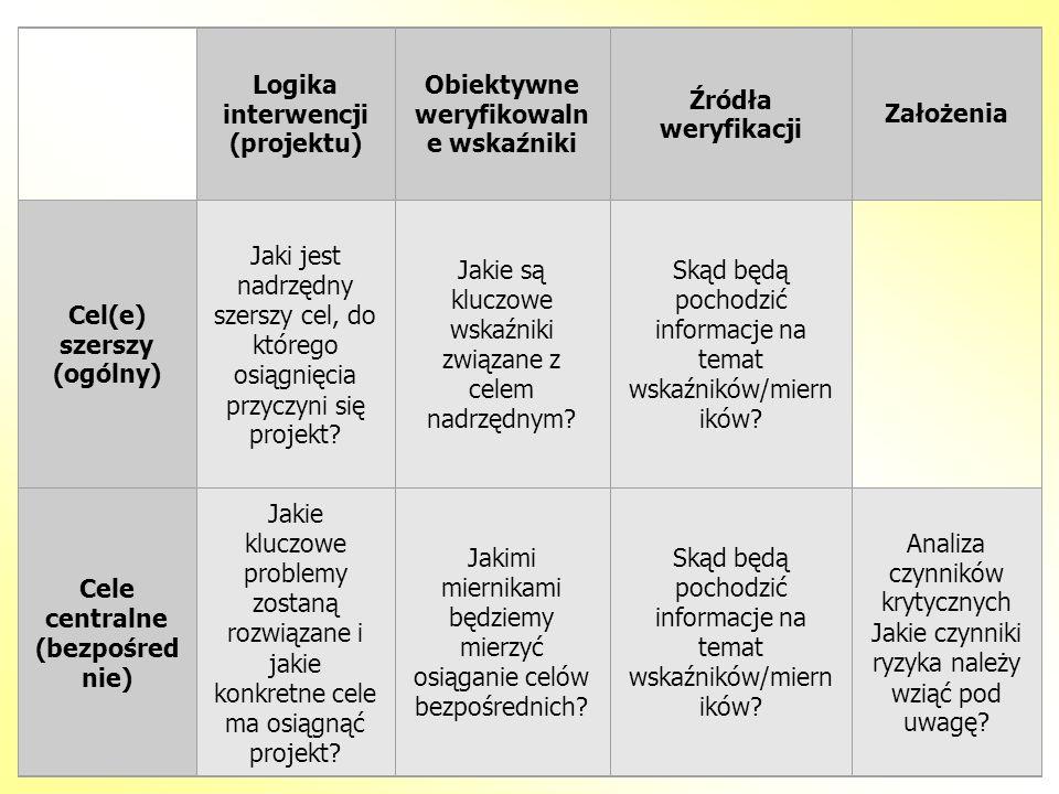 Logika interwencji (projektu) Obiektywne weryfikowalne wskaźniki