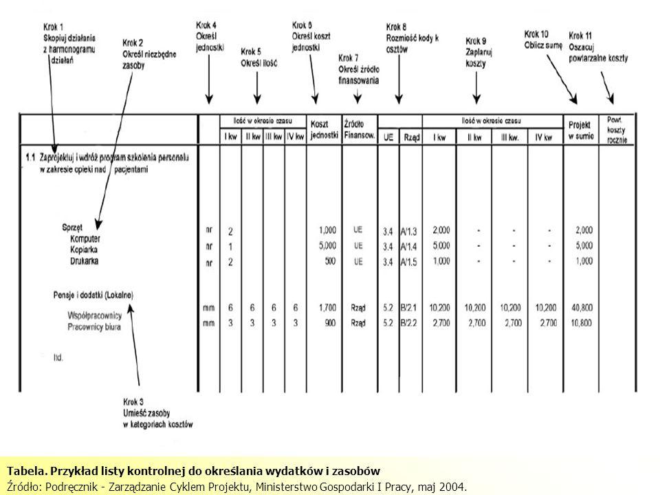 Tabela. Przykład listy kontrolnej do określania wydatków i zasobów