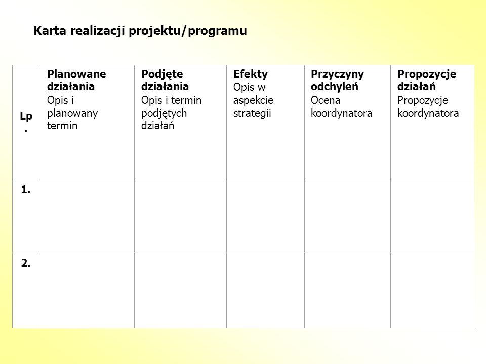 Karta realizacji projektu/programu Lp. Planowane działania