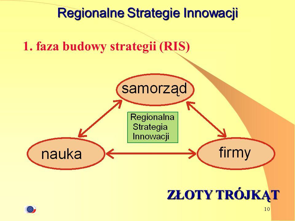 Regionalne Strategie Innowacji