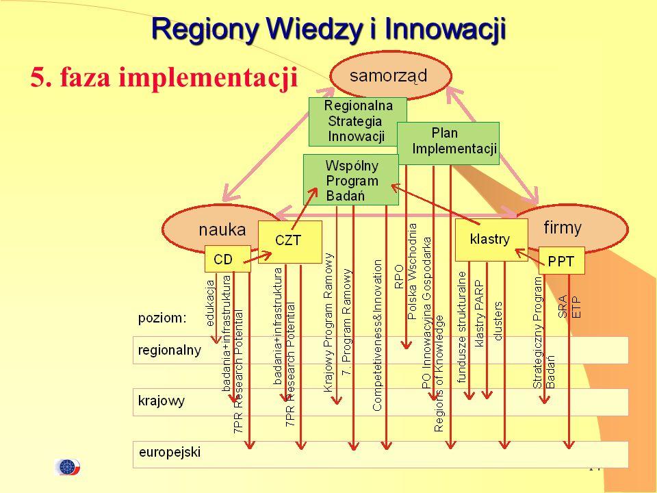 Regiony Wiedzy i Innowacji