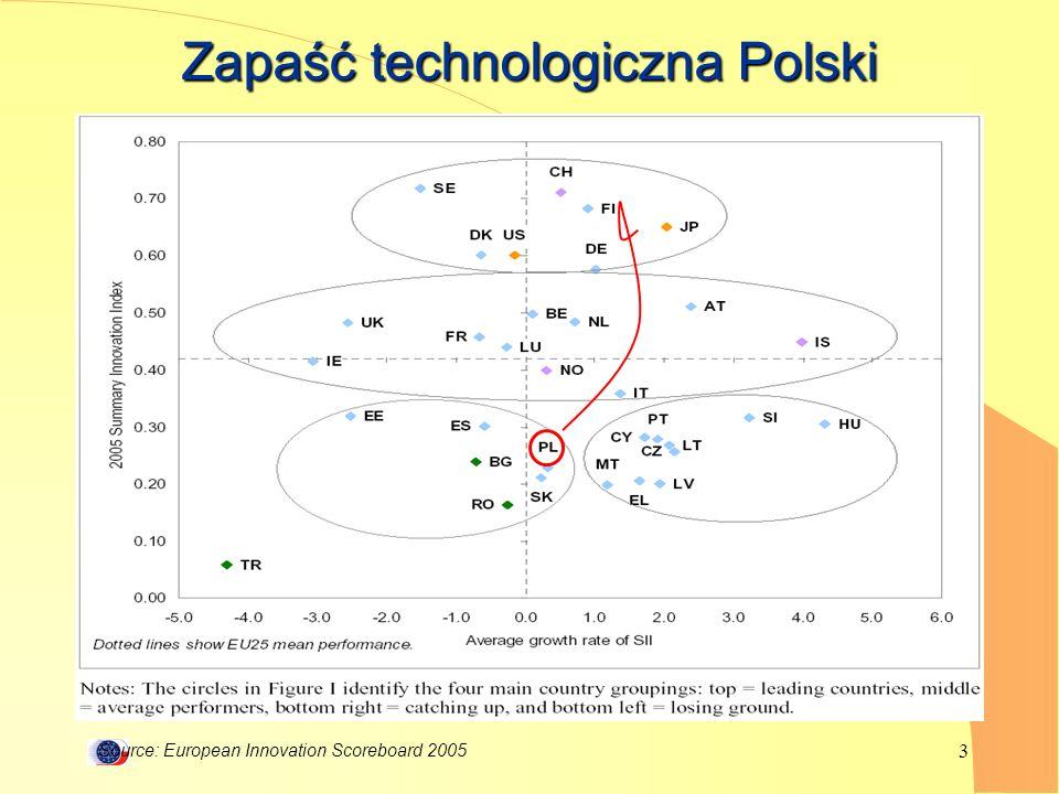 Zapaść technologiczna Polski