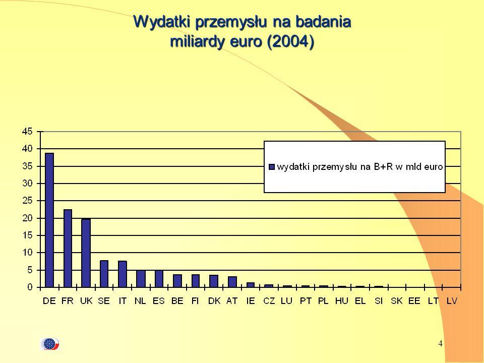 Wydatki przemysłu na badania miliardy euro (2004)