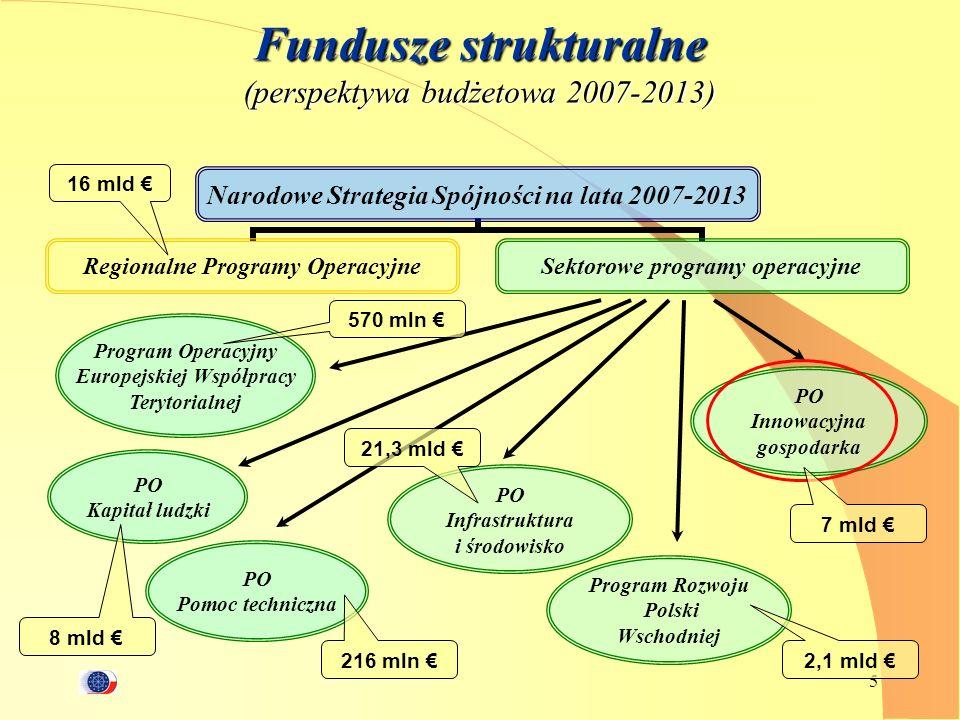 Fundusze strukturalne (perspektywa budżetowa 2007-2013)