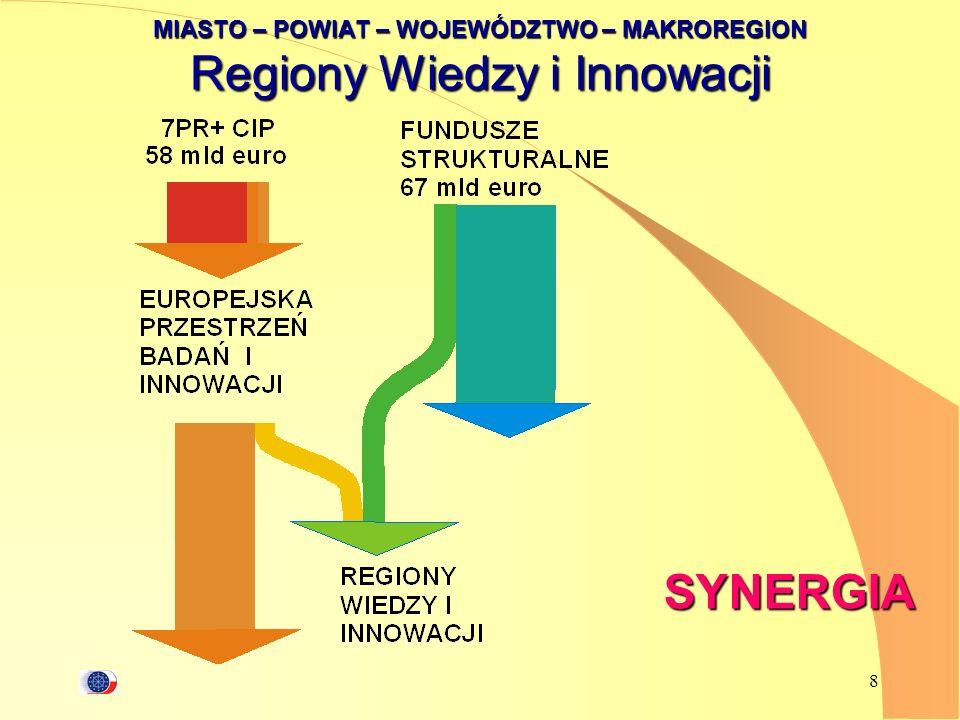 MIASTO – POWIAT – WOJEWÓDZTWO – MAKROREGION Regiony Wiedzy i Innowacji