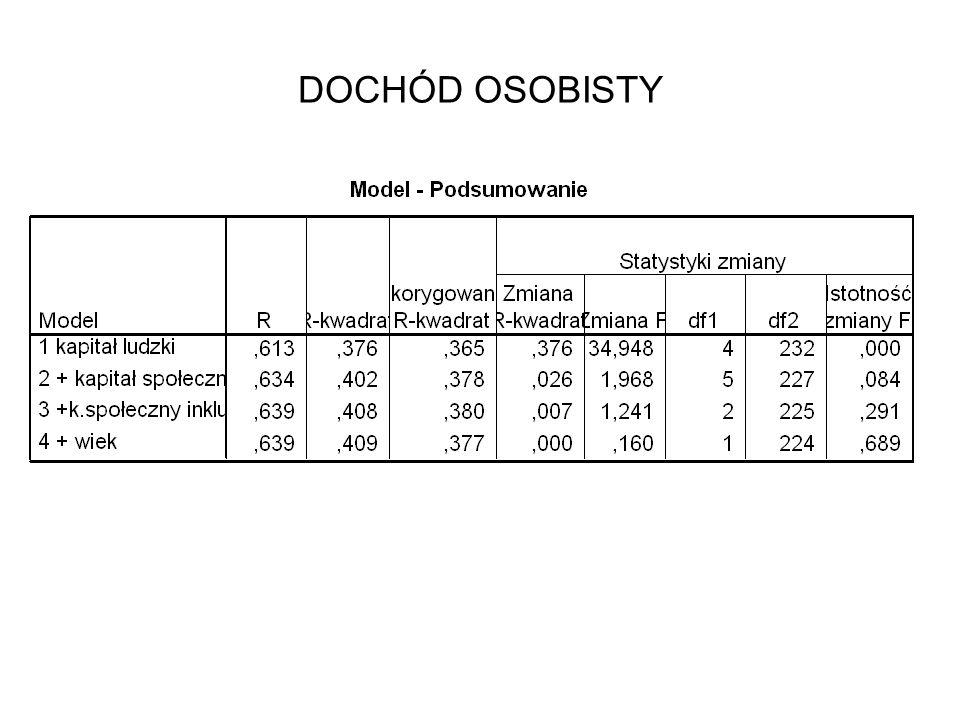DOCHÓD OSOBISTY