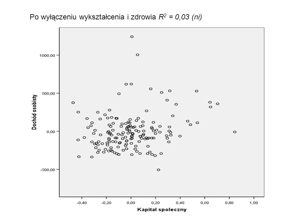 Po wyłączeniu wykształcenia i zdrowia R2 = 0,03 (ni)
