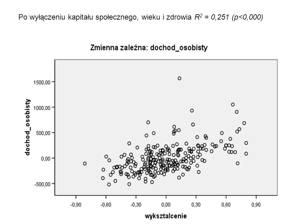 Po wyłączeniu kapitału społecznego, wieku i zdrowia R2 = 0,251 (p<0,000)