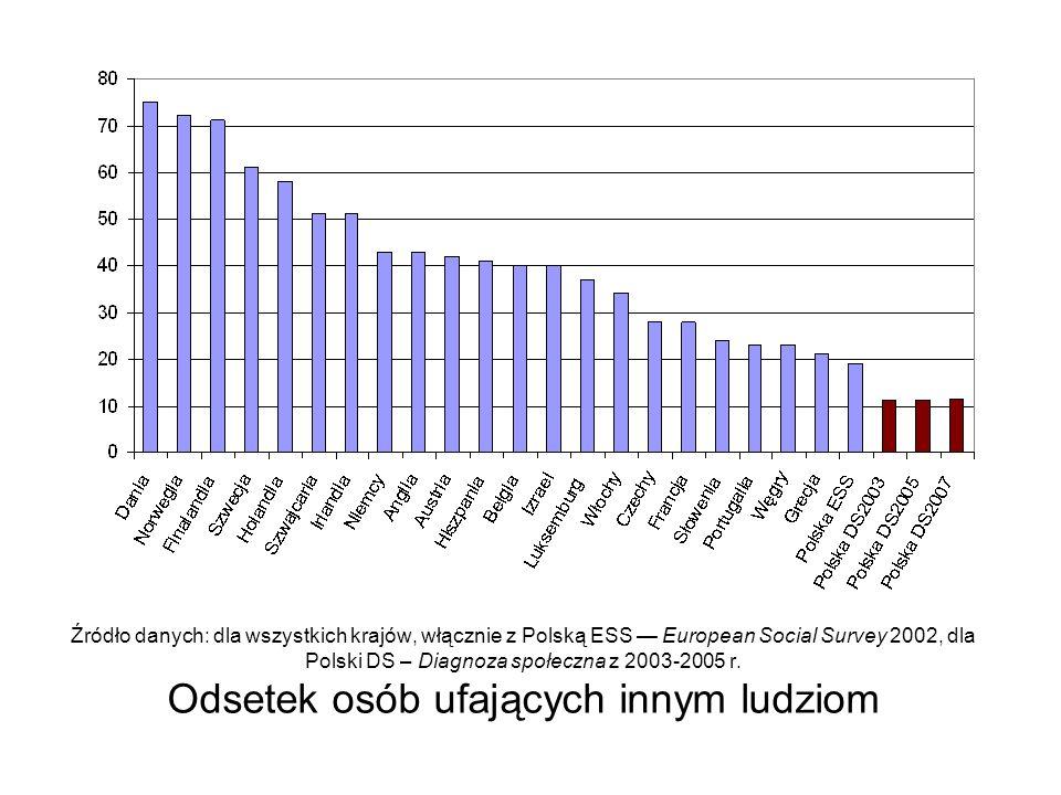 Źródło danych: dla wszystkich krajów, włącznie z Polską ESS — European Social Survey 2002, dla Polski DS – Diagnoza społeczna z 2003-2005 r.