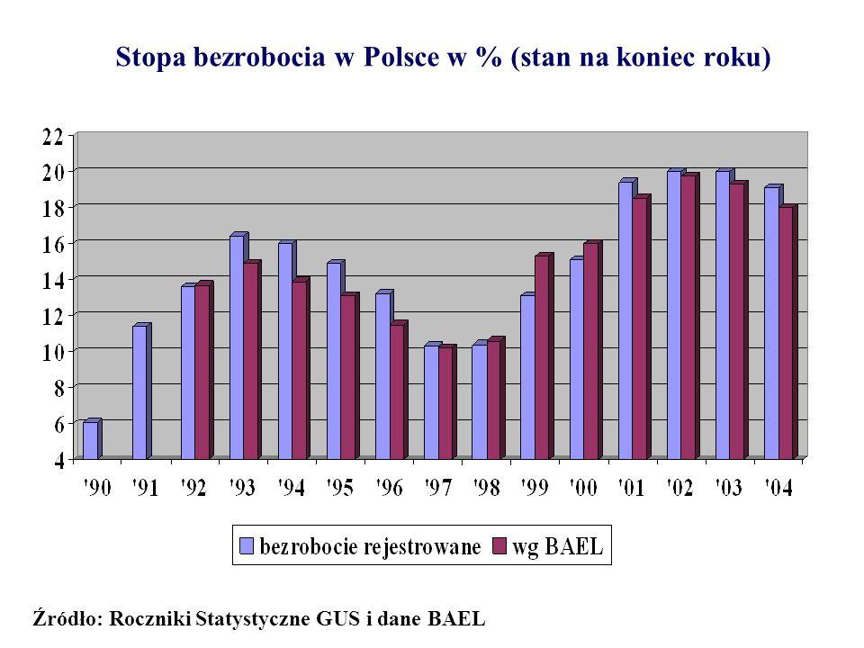 Stopa bezrobocia w Polsce w % (stan na koniec roku)