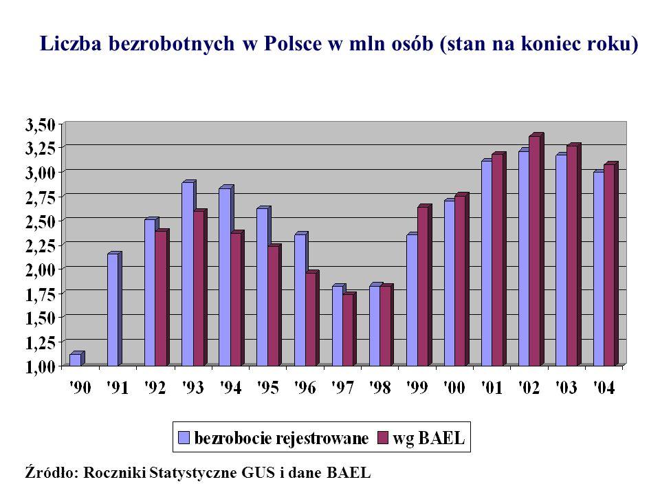 Liczba bezrobotnych w Polsce w mln osób (stan na koniec roku)