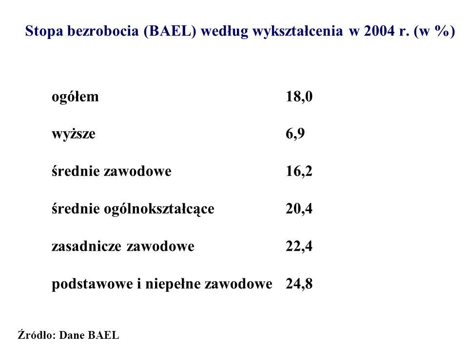 Stopa bezrobocia (BAEL) według wykształcenia w 2004 r. (w %)