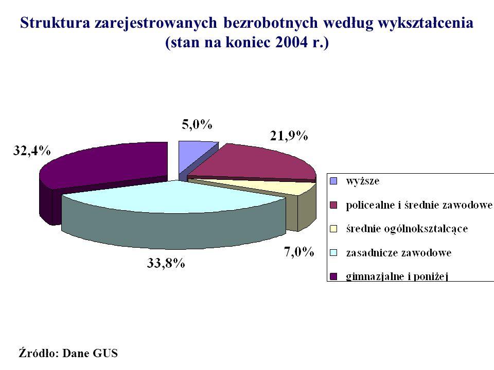 Struktura zarejestrowanych bezrobotnych według wykształcenia (stan na koniec 2004 r.)