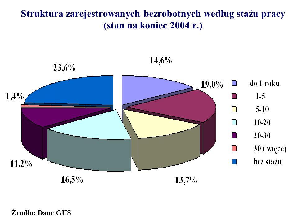 Struktura zarejestrowanych bezrobotnych według stażu pracy (stan na koniec 2004 r.)