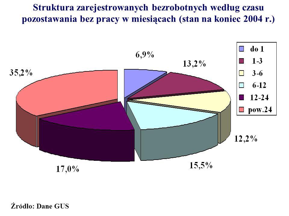 Struktura zarejestrowanych bezrobotnych według czasu pozostawania bez pracy w miesiącach (stan na koniec 2004 r.)