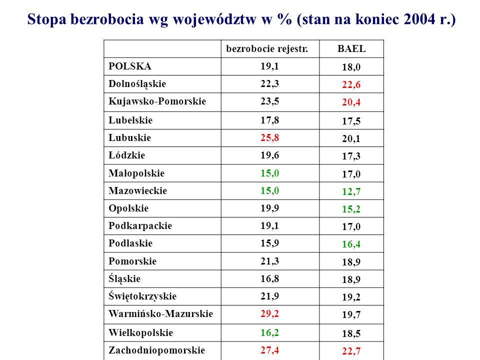Stopa bezrobocia wg województw w % (stan na koniec 2004 r.)