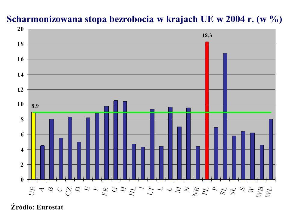 Scharmonizowana stopa bezrobocia w krajach UE w 2004 r. (w %)
