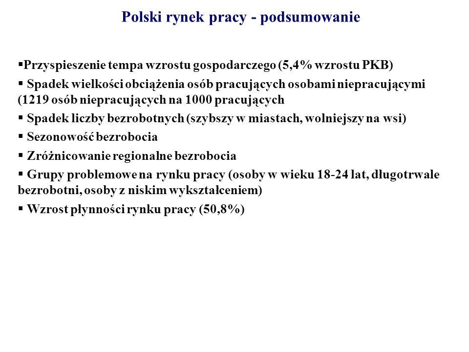 Polski rynek pracy - podsumowanie