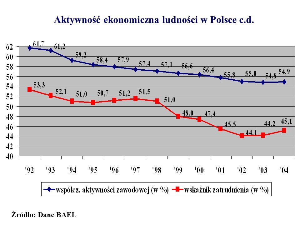 Aktywność ekonomiczna ludności w Polsce c.d.