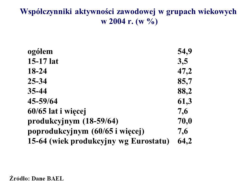 Współczynniki aktywności zawodowej w grupach wiekowych w 2004 r. (w %)