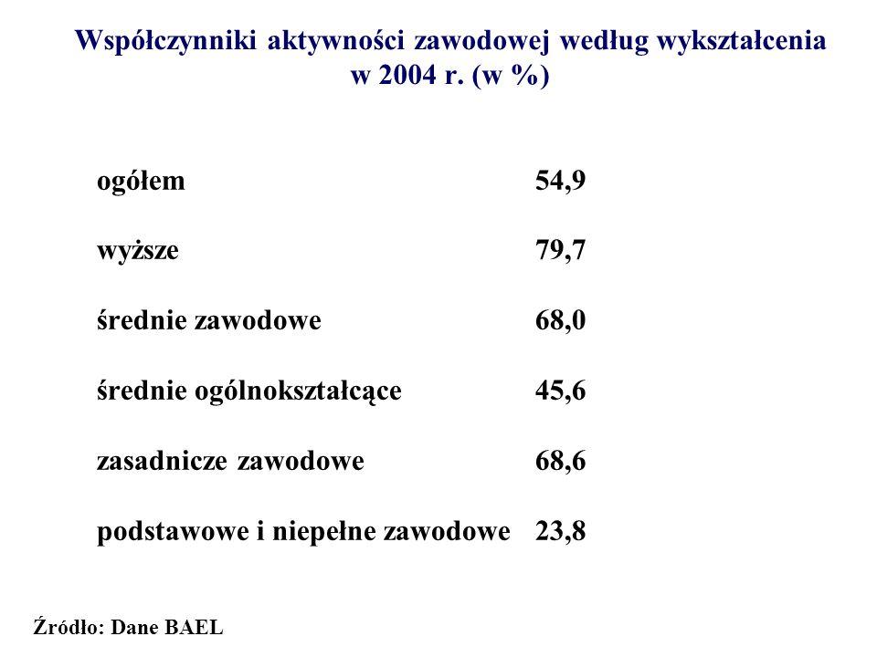 średnie ogólnokształcące 45,6 zasadnicze zawodowe 68,6