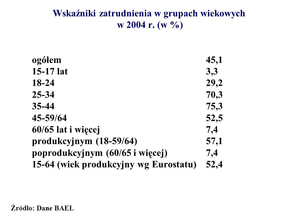Wskaźniki zatrudnienia w grupach wiekowych w 2004 r. (w %)