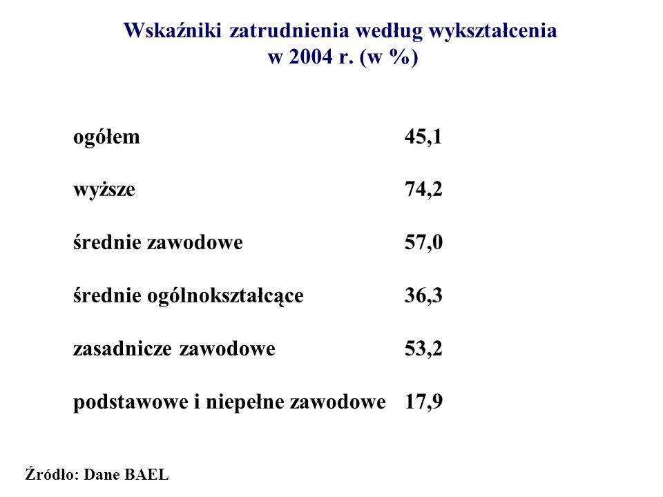 Wskaźniki zatrudnienia według wykształcenia w 2004 r. (w %)
