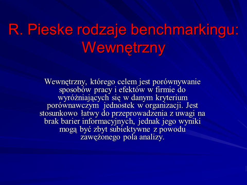 R. Pieske rodzaje benchmarkingu: Wewnętrzny
