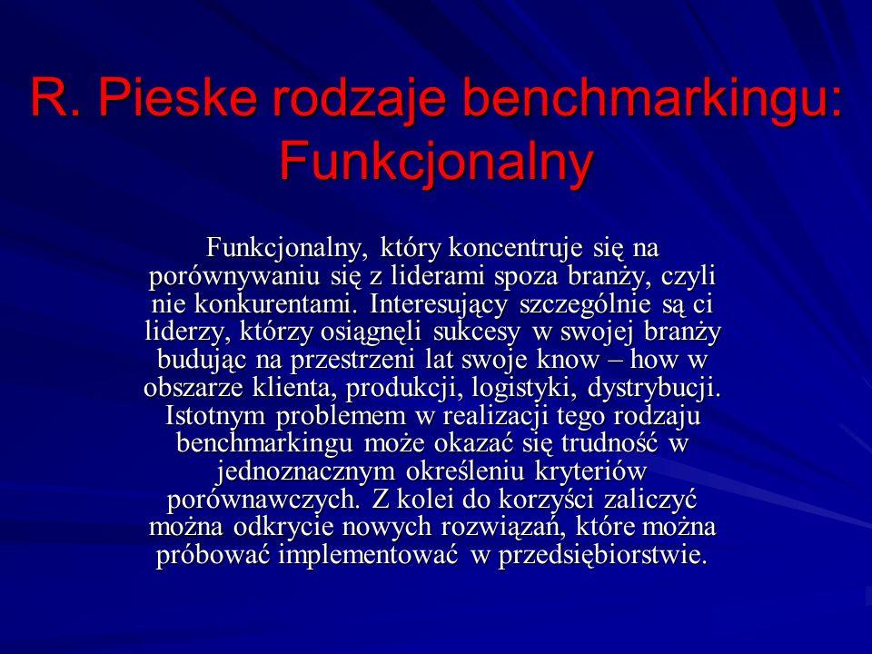 R. Pieske rodzaje benchmarkingu: Funkcjonalny