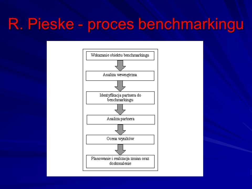R. Pieske - proces benchmarkingu