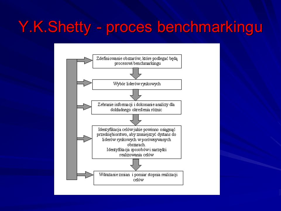 Y.K.Shetty - proces benchmarkingu