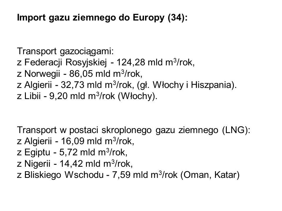 Import gazu ziemnego do Europy (34): Transport gazociągami: z Federacji Rosyjskiej - 124,28 mld m3/rok, z Norwegii - 86,05 mld m3/rok, z Algierii - 32,73 mld m3/rok, (gł.