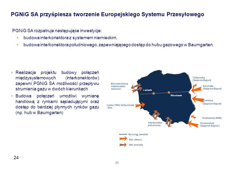 PGNiG SA przyśpiesza tworzenie Europejskiego Systemu Przesyłowego