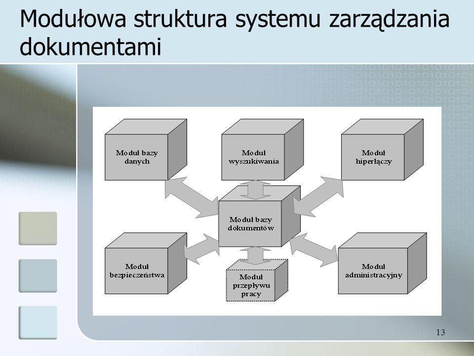 Modułowa struktura systemu zarządzania dokumentami