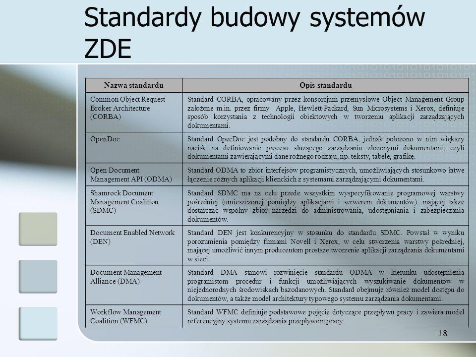 Standardy budowy systemów ZDE