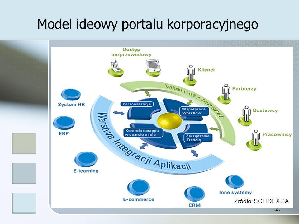 Model ideowy portalu korporacyjnego