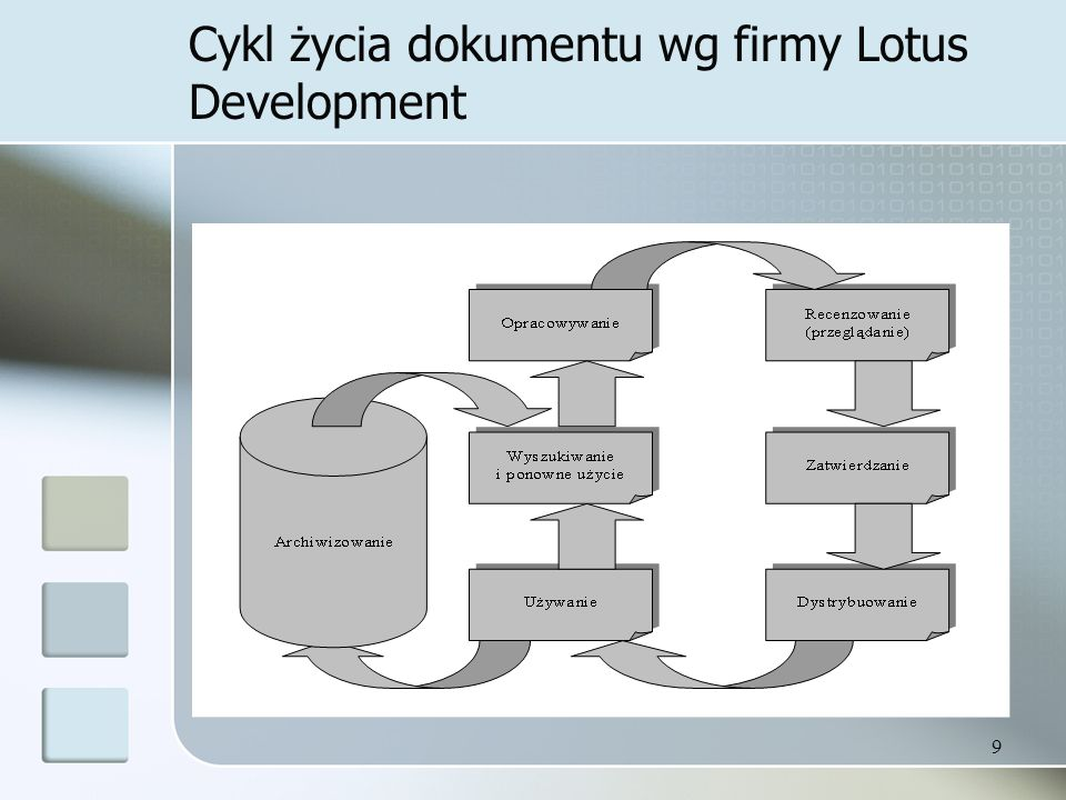 Cykl życia dokumentu wg firmy Lotus Development