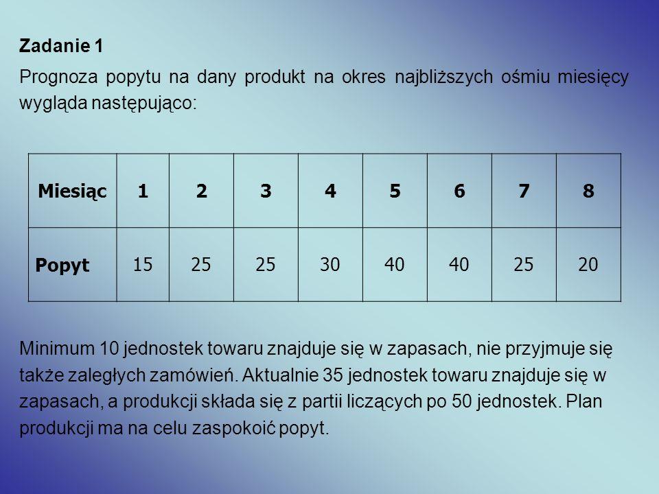 Zadanie 1 Prognoza popytu na dany produkt na okres najbliższych ośmiu miesięcy wygląda następująco: