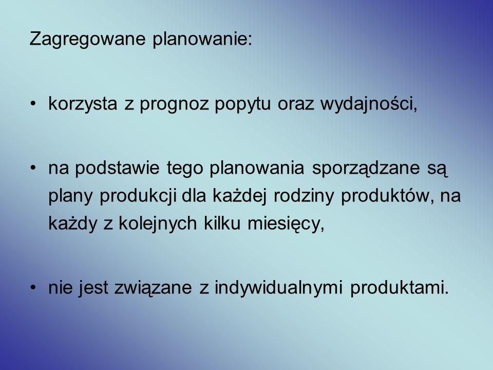 Zagregowane planowanie: