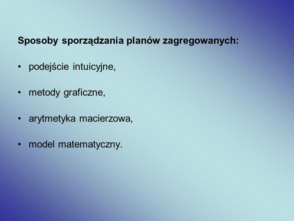 Sposoby sporządzania planów zagregowanych: