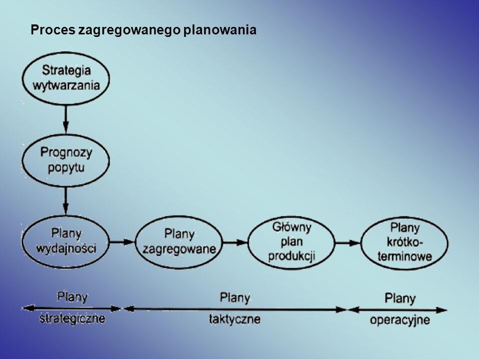 Proces zagregowanego planowania