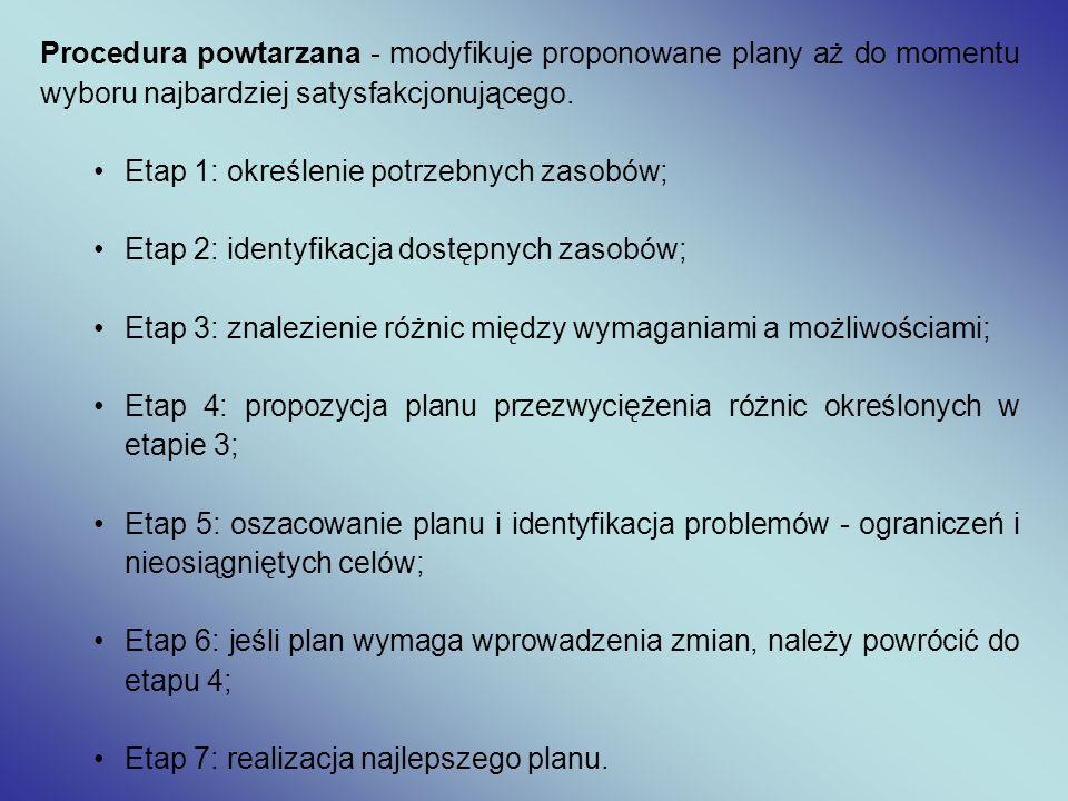 Procedura powtarzana - modyfikuje proponowane plany aż do momentu wyboru najbardziej satysfakcjonującego.