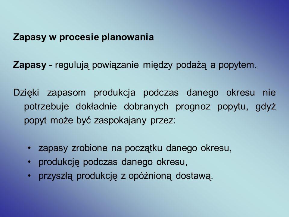Zapasy w procesie planowania