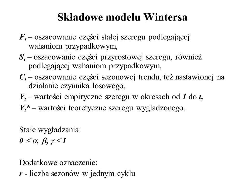 Składowe modelu Wintersa